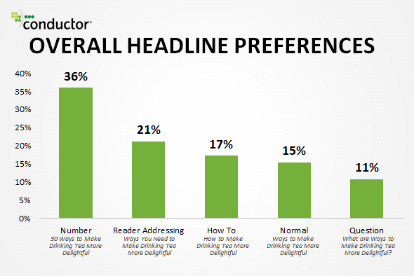 10 Awesome Tips to Create Mind-Blowing Headlines