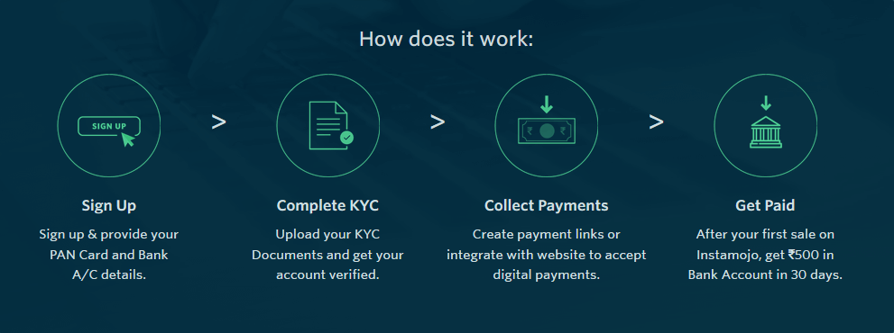 How does instamojo payment gateway work