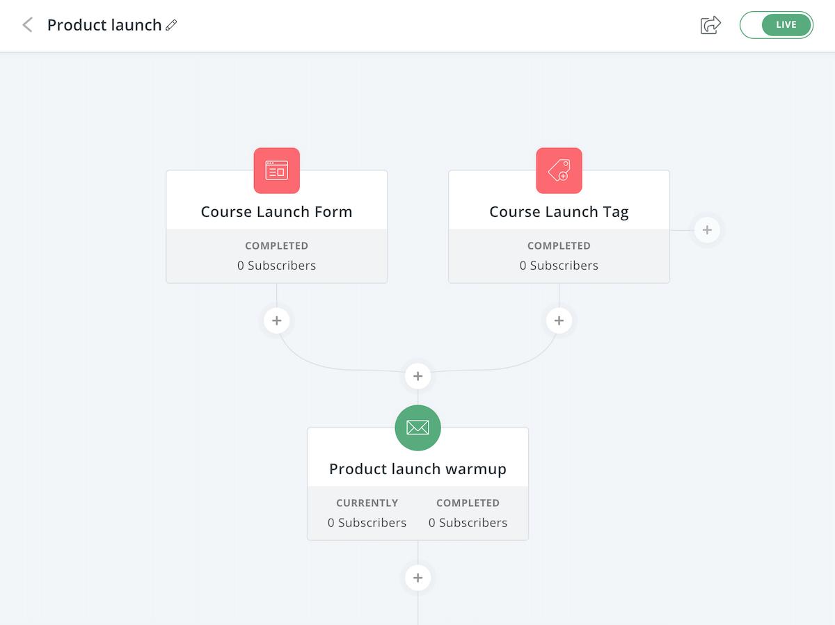ConvertKit Visual Automation
