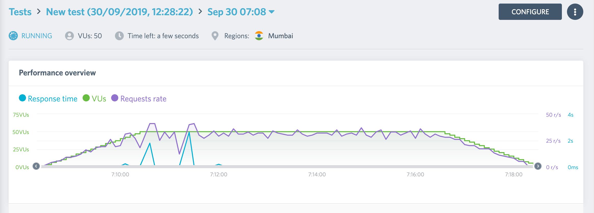 MilesWeb Load Impact Test 50 VU