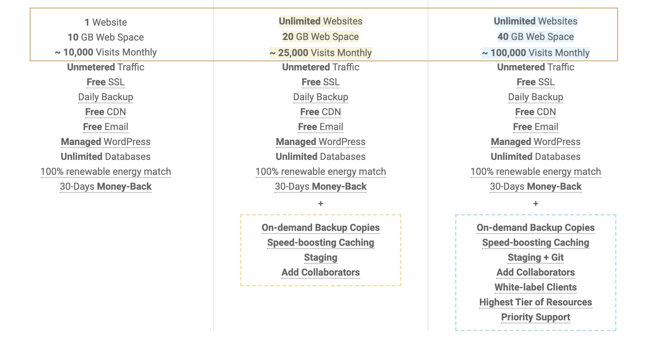 SiteGround StartUp vs GrowBig vs GoGeek Plans