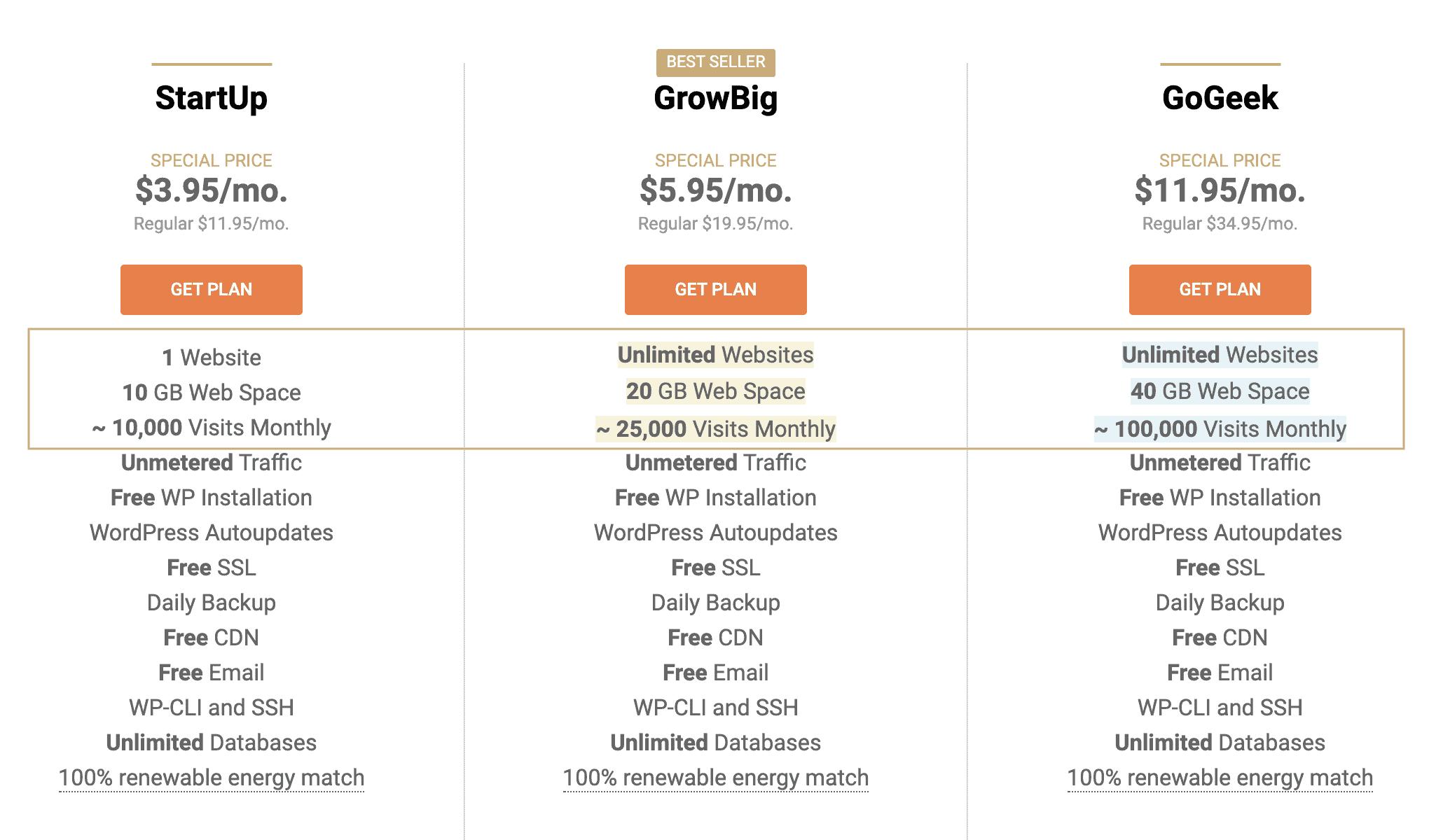 SiteGround StartUp vs GrowBig vs GoGeek