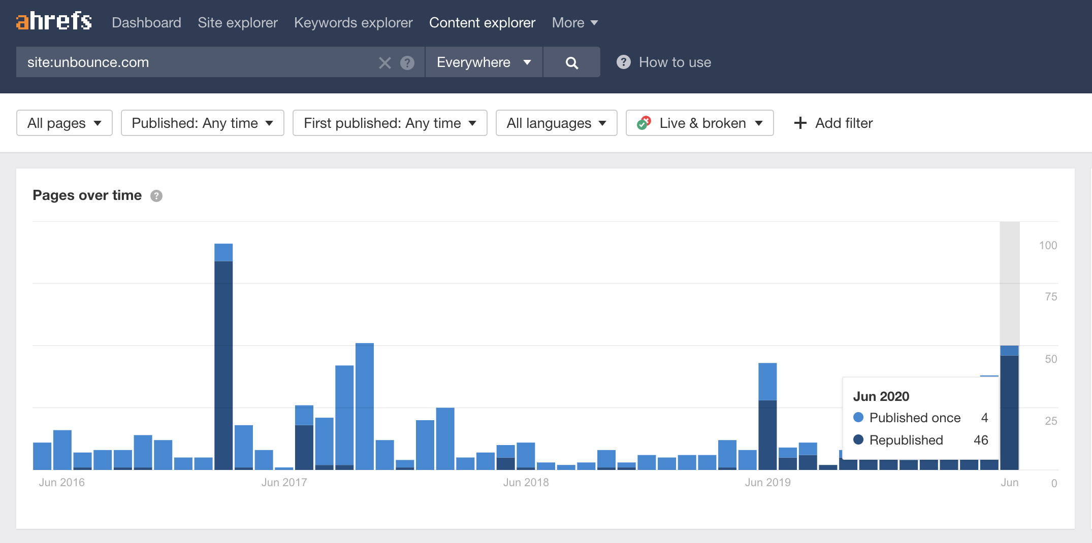 Ahrefs Content Explorer – Spy Content Marketing Strategies