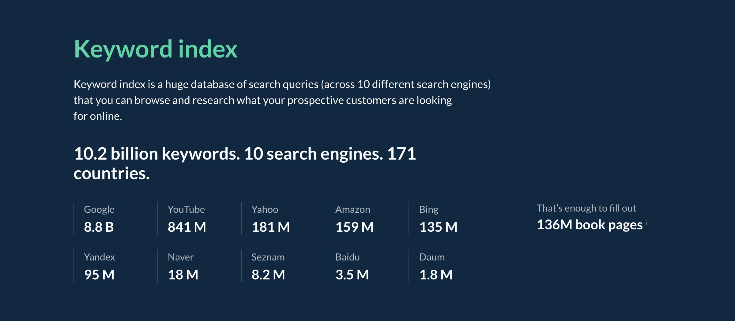 Ahrefs Keyword Index