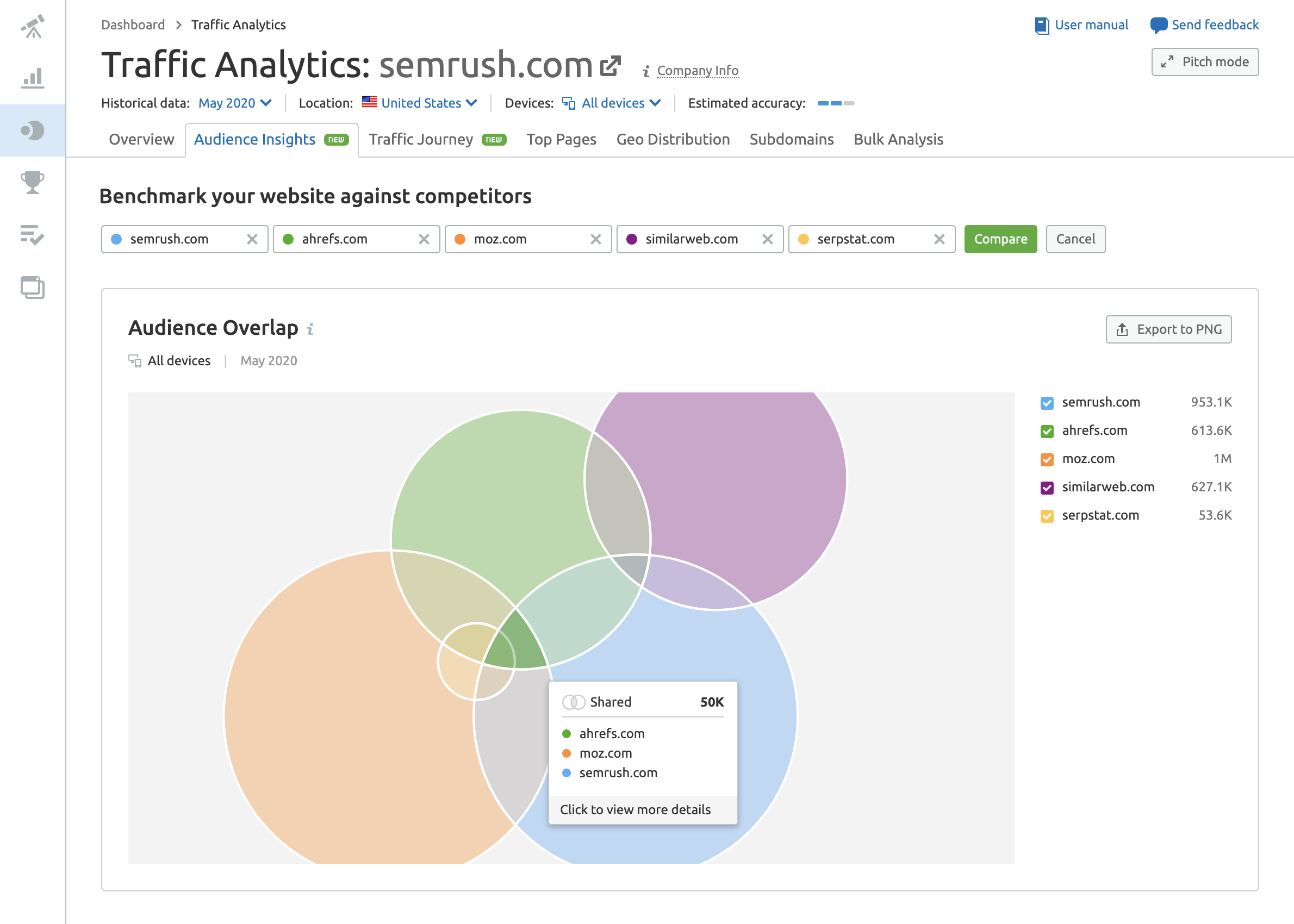 SEMrush Audience Insights Audience Overlap