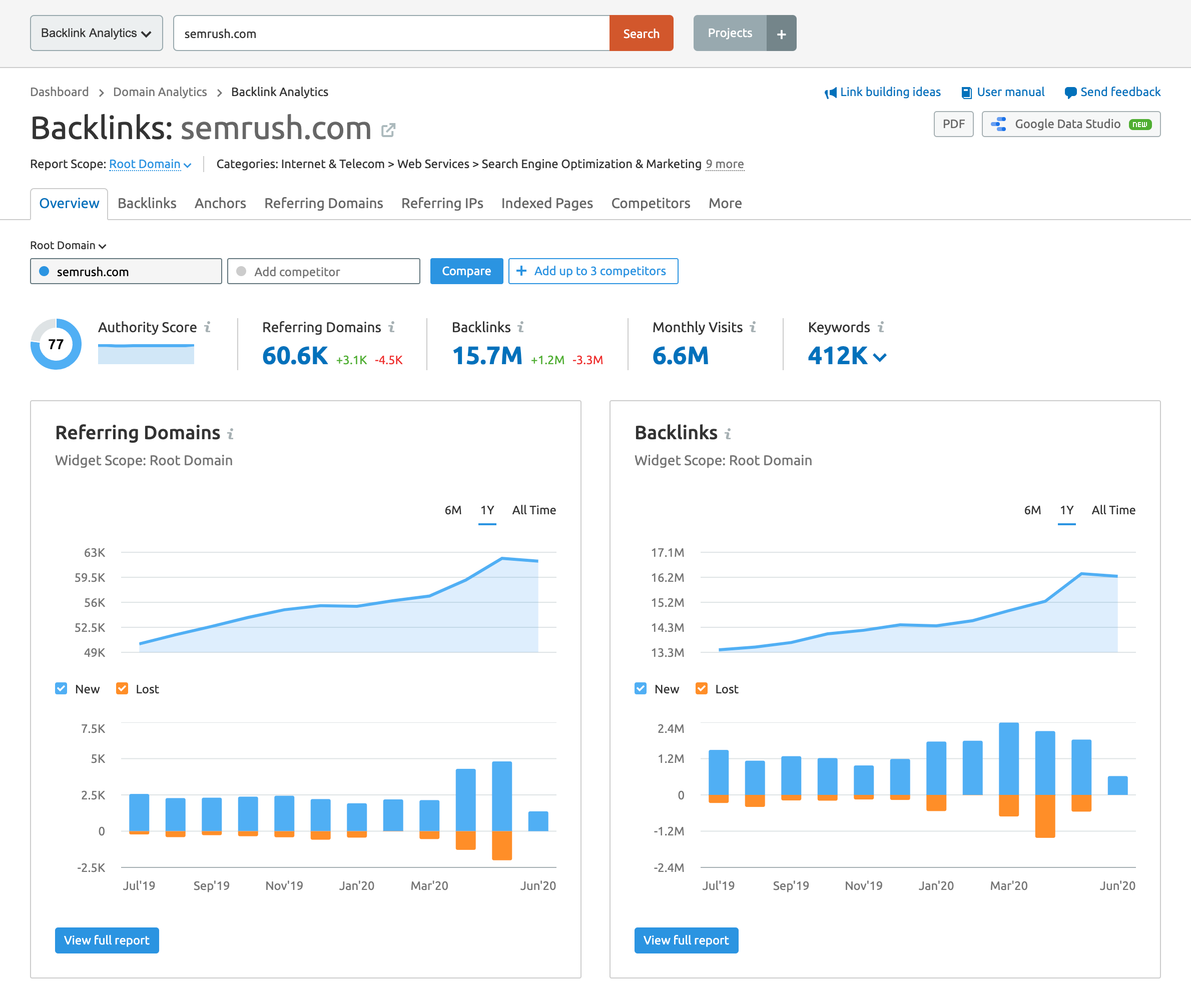 SEMrush Backlink Analytics Overview