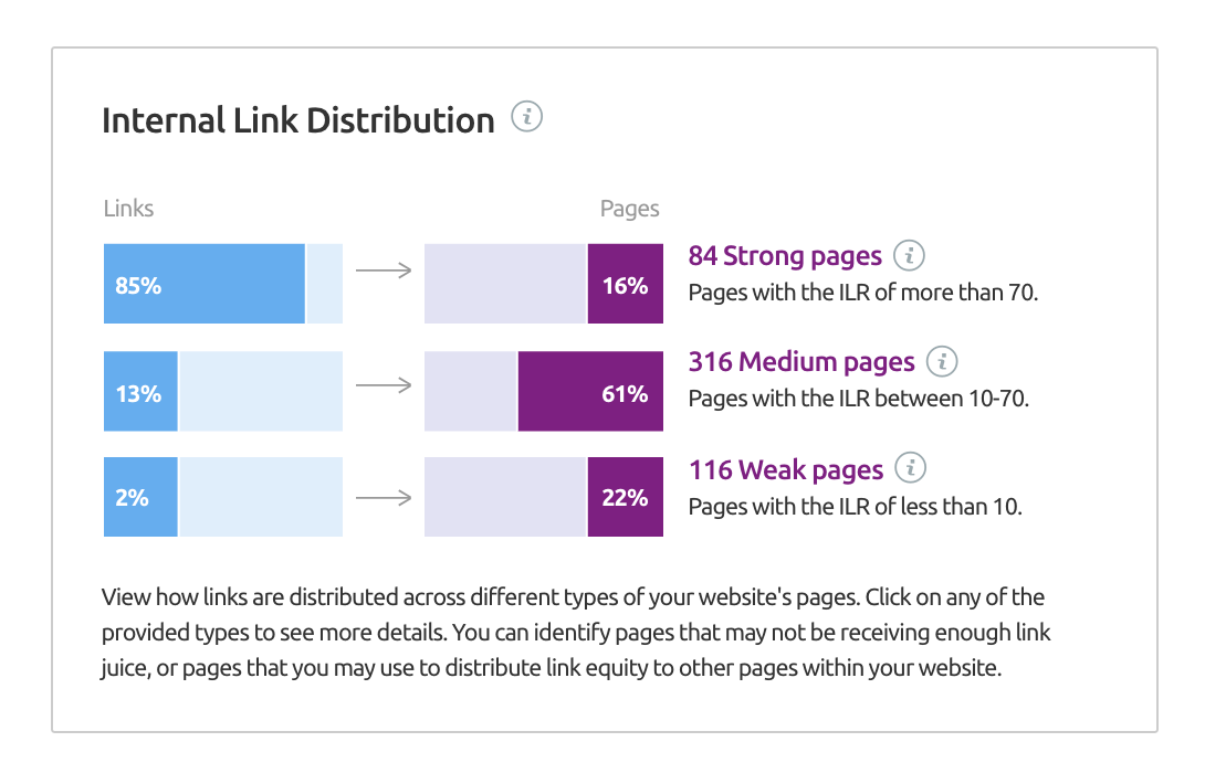 SEMrush Internal Link Distribution