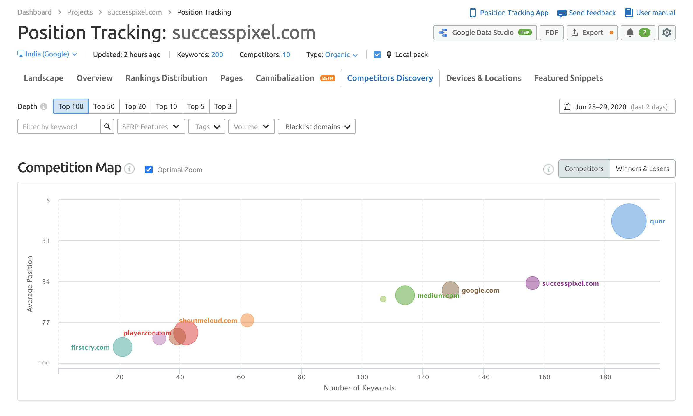SEMrush Position Tracking Competitors Discovery