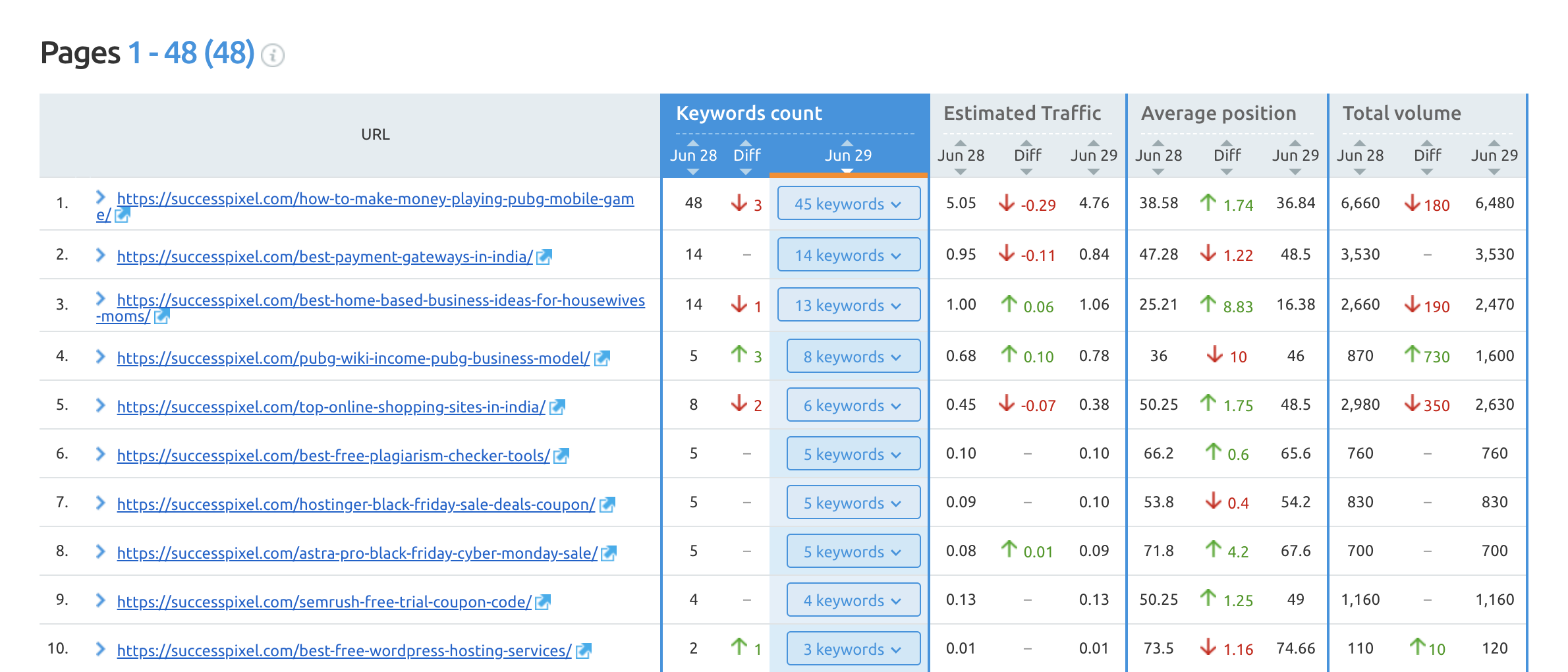 SEMrush Position Tracking Pages