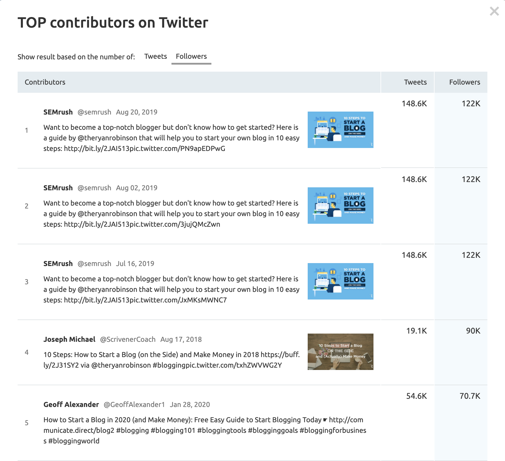 SEMrush Post Tracking Top Contributors on Twitter