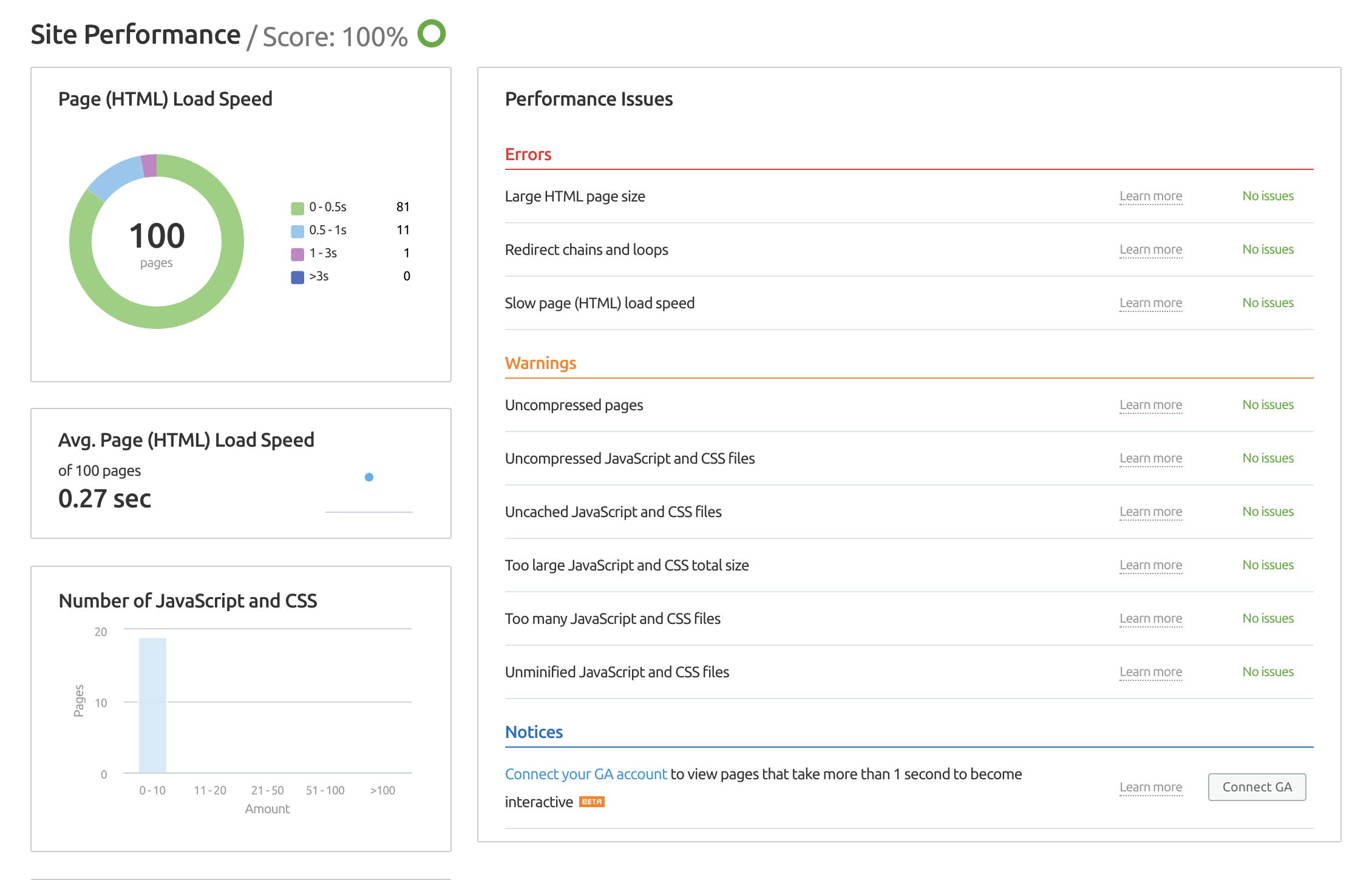 SEMrush Site Audit – Performance