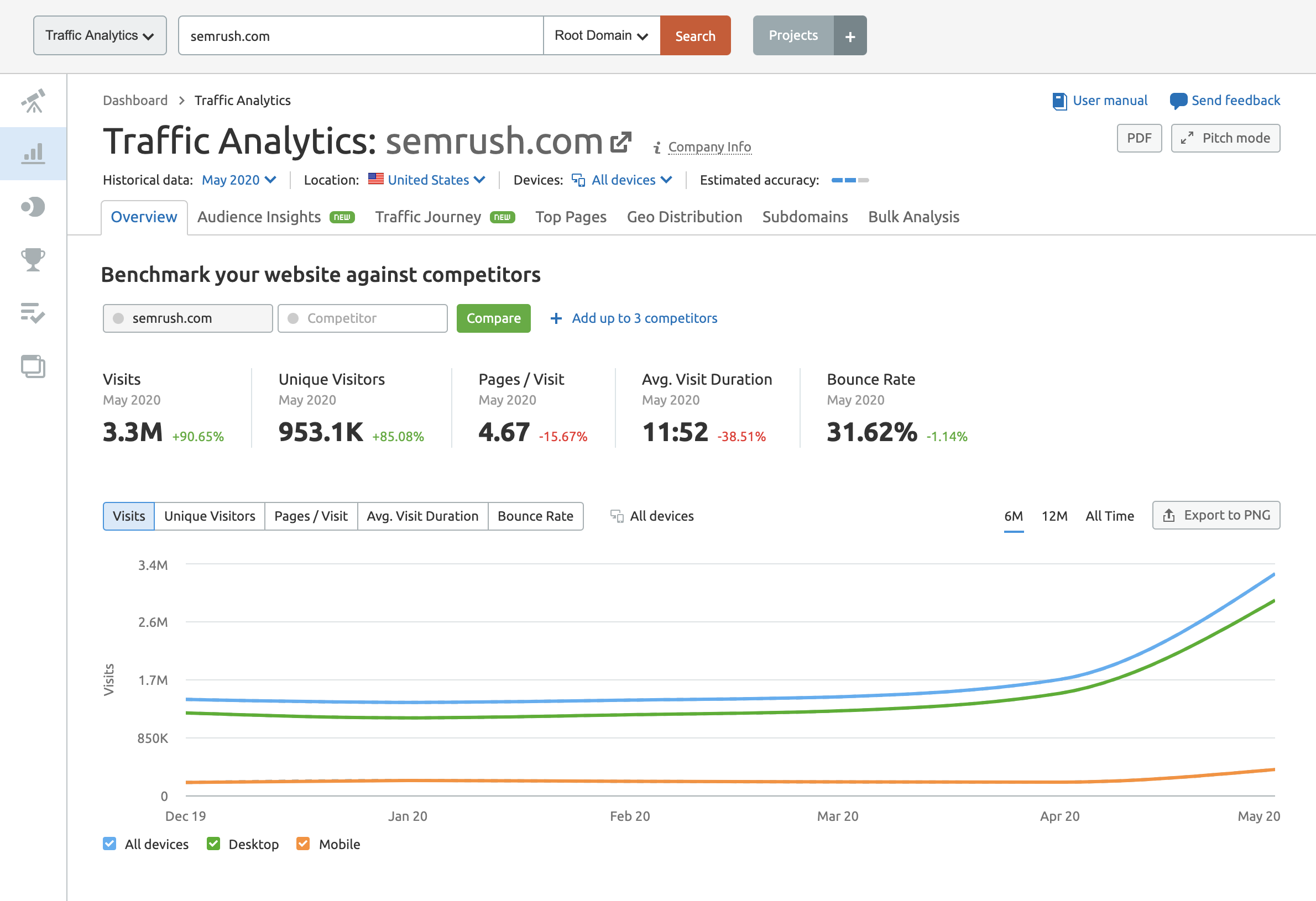 SEMrush Traffic Analytics Overview