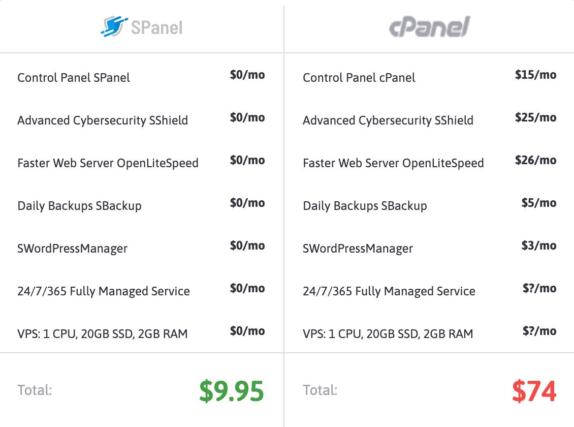 ScalaHosting SPanel vs cPanel