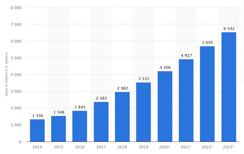 Retail e-commerce sales worldwide from 2014 to 2023 (in billion U.S. dollars) – Source: Statista