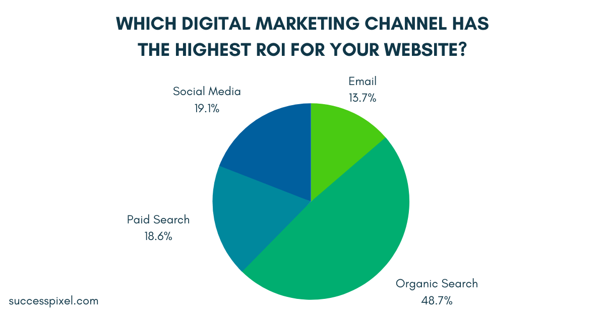 Which digital marketing channel has the highest ROI for your website