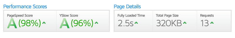 GTmetrix Score Before Moving a Website to WPX Hosting