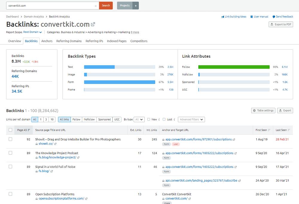 Semrush Backlink Analytics Backlinks Tab