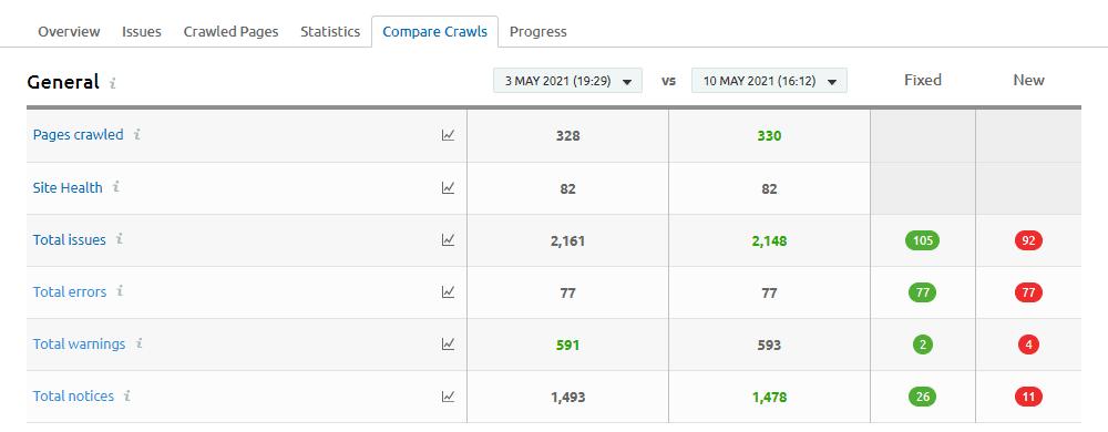 Semrush Site Audit: Compare Crawls
