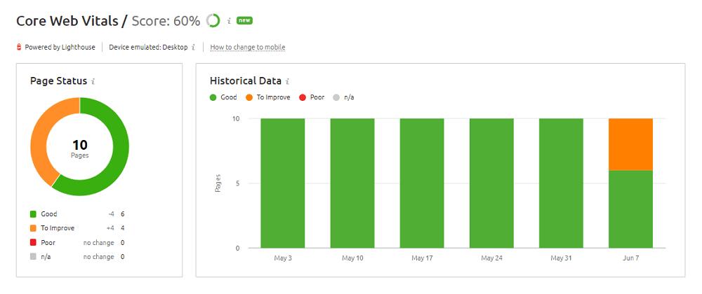 Semrush Core Web Vitals Report