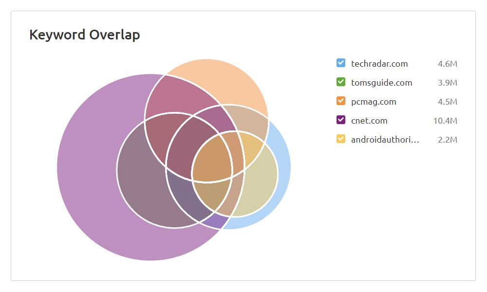 Semrush Keyword Overlap