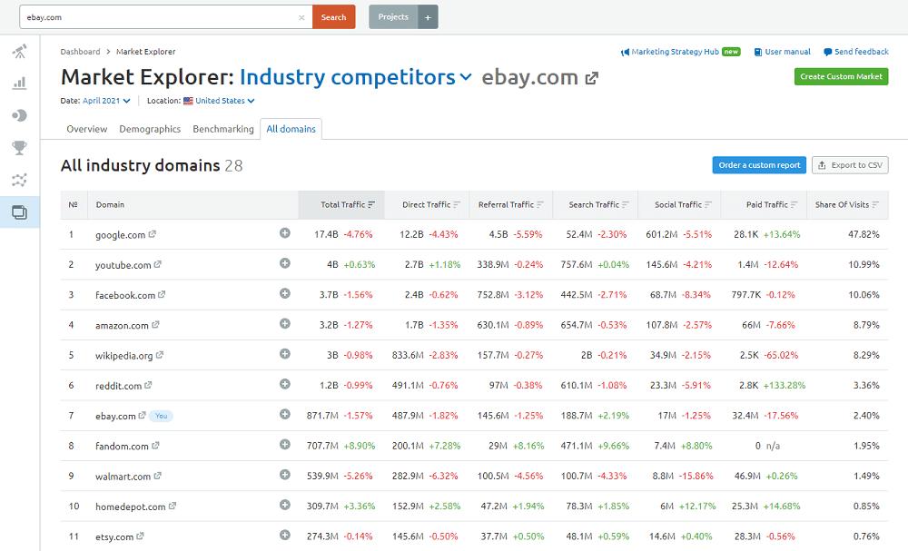 Semrush Market Explorer - All Domains: ebay.com