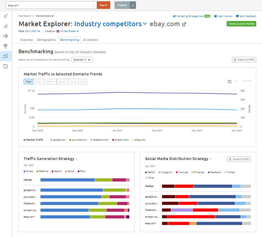 Semrush Market Explorer - Benchmarking: ebay.com
