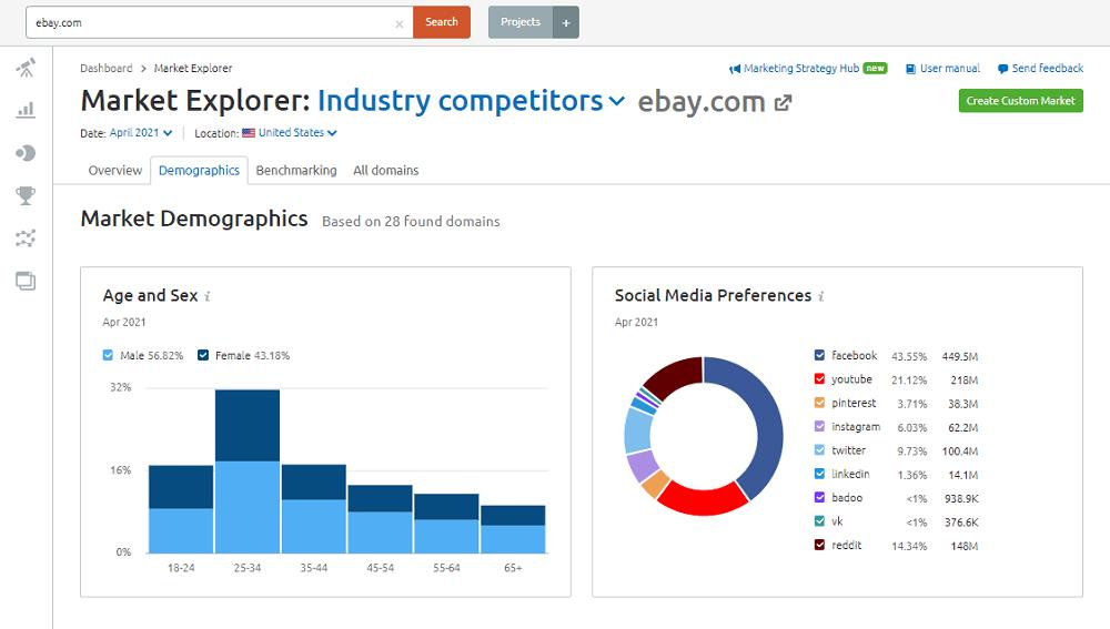 Semrush Market Explorer - Demographics: ebay.com