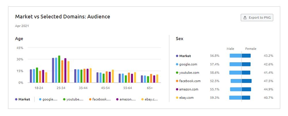 Semrush Market Explorer - Market vs. Selected Domains: Audience
