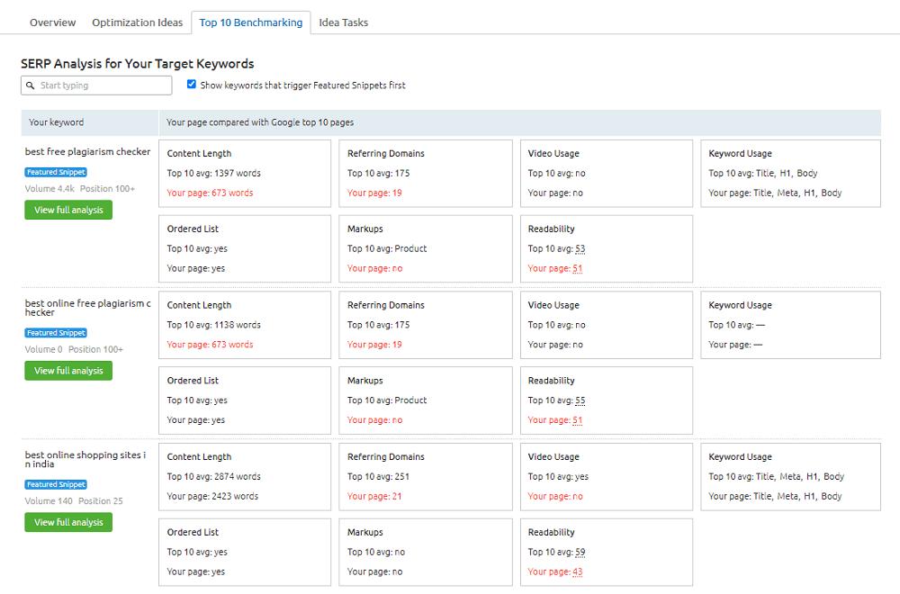 Semrush On Page SEO Checker Top 10 Benchmarking
