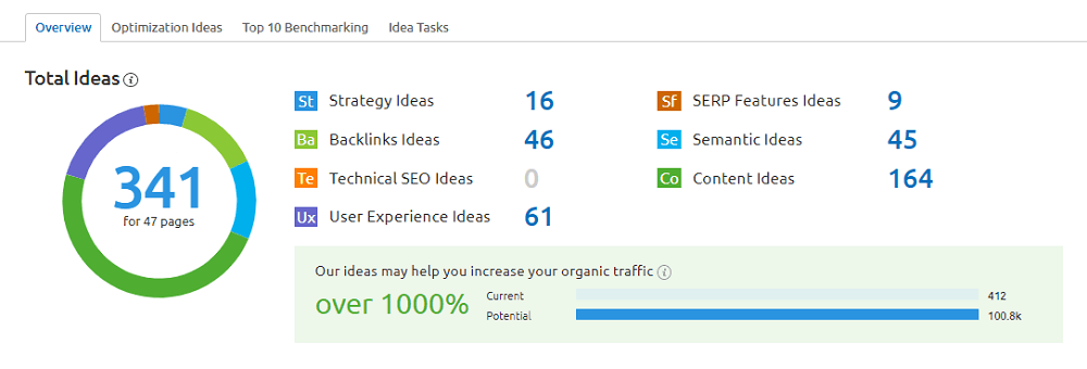 Semrush On Page SEO: Overview