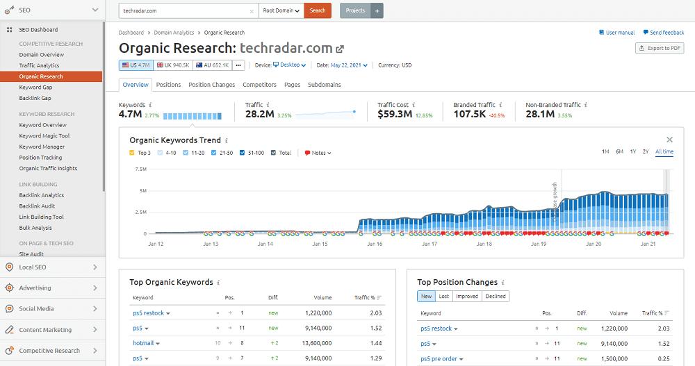 Semrush Organic Research: techradar.com