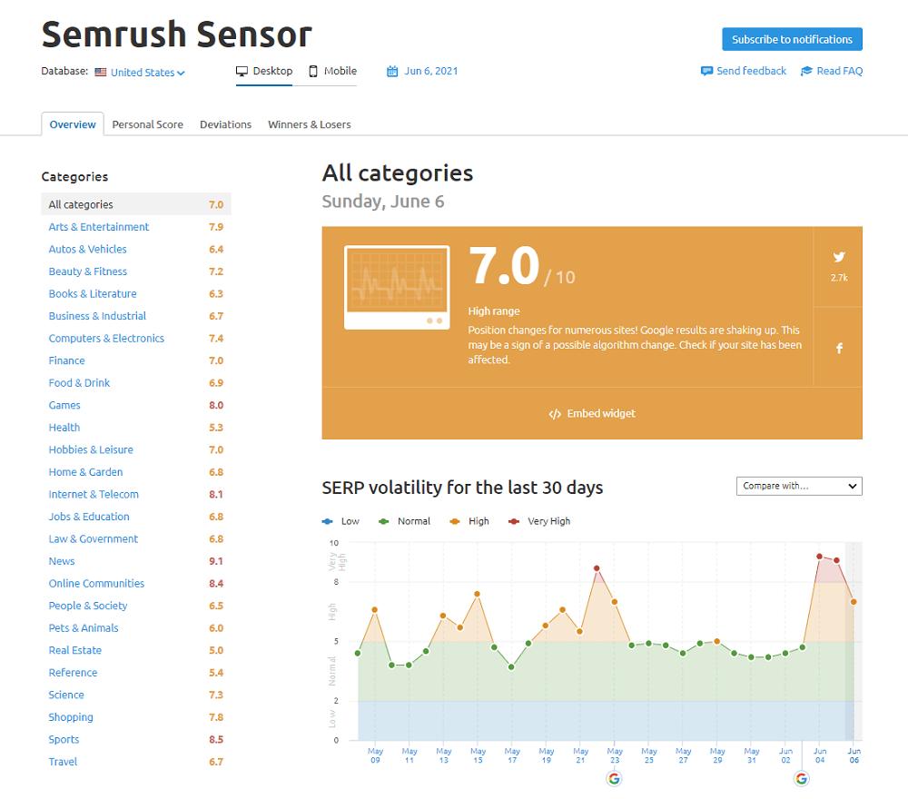 Semrush Sensor