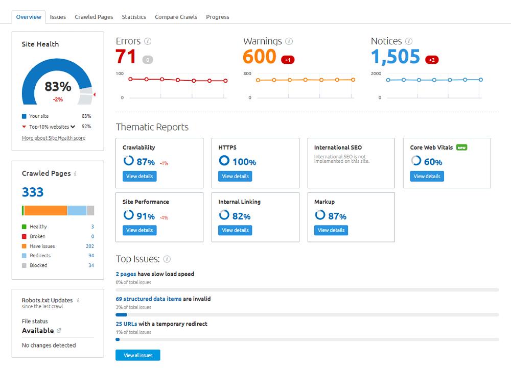 Semrush Site Audit SuccessPixel