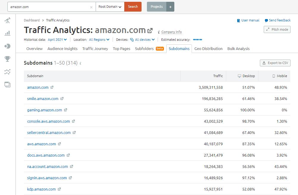 Semrush Traffic Analytics - Subdomains: Amazon.com