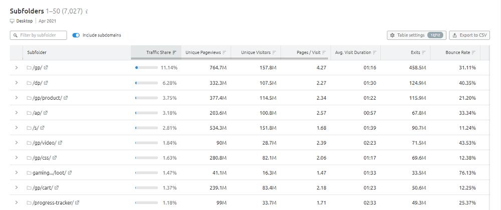 Semrush Traffic Analytics - Subfolders: Amazon.com