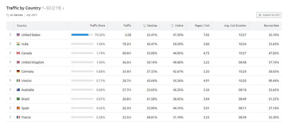 Semrush Traffic Analytics - Traffic by Country: Amazon.com
