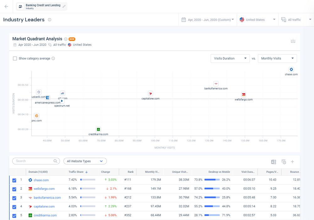Similarweb Industry Leaders Market Quadrant Analysis