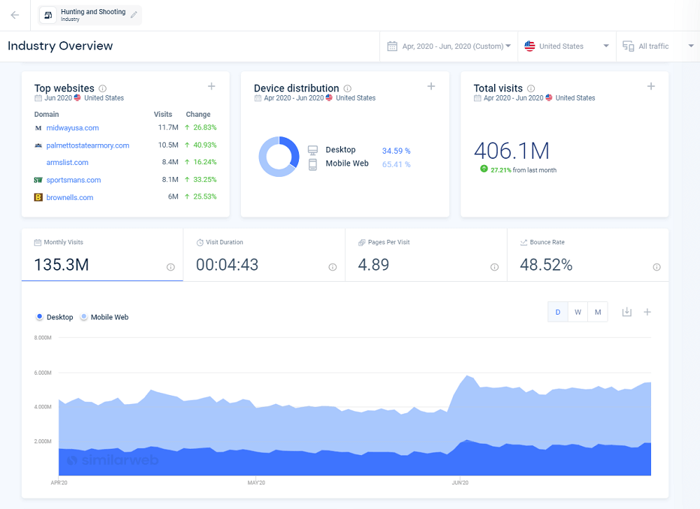 Similarweb Industry Overview