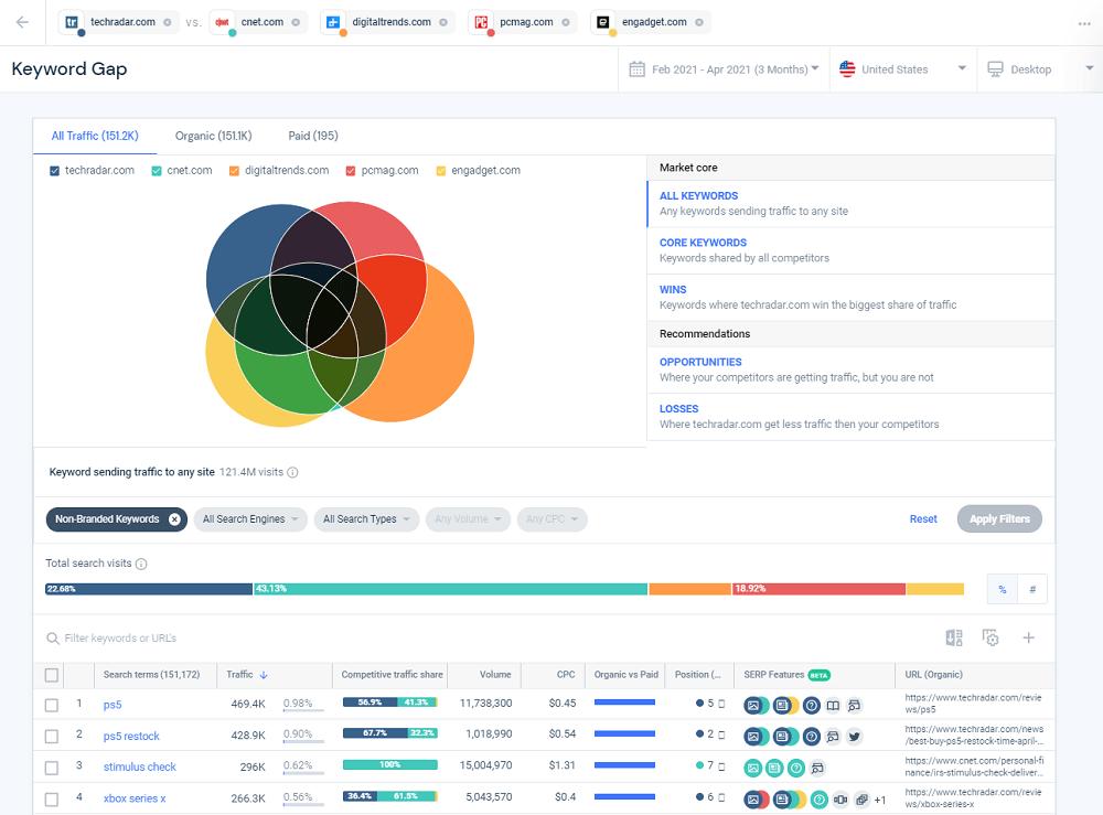 Similarweb Keyword Gap Analysis