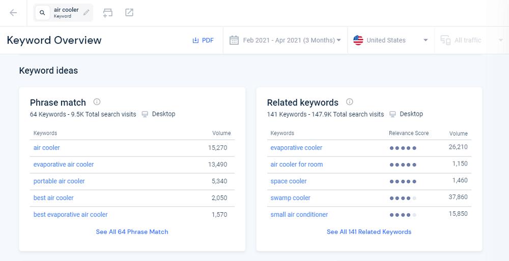 Similarweb Keyword Overview