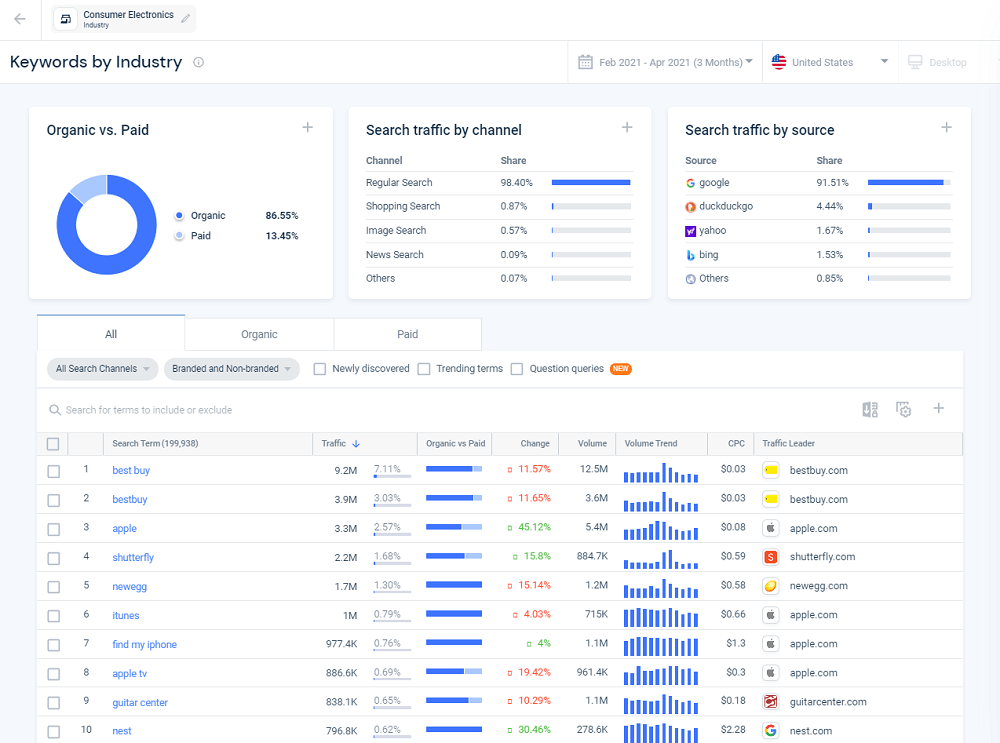Similarweb Keywords by Industry
