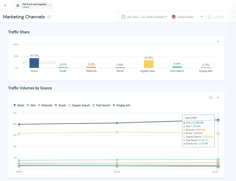 Similarweb Marketing Channels Analysis
