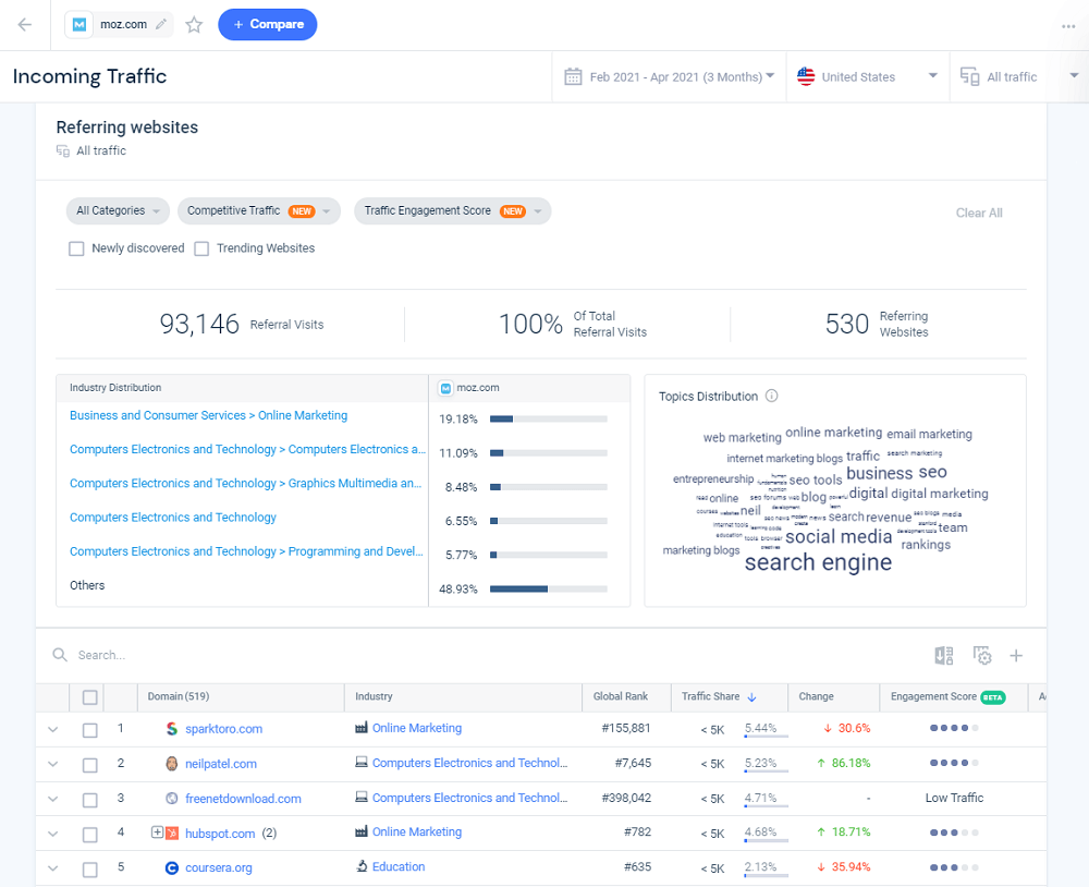 Similarweb Referring Domains by Traffic Share Moz.com