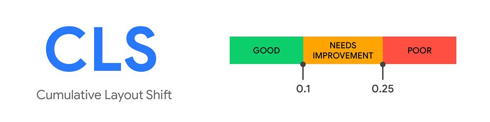 Cumulative Layout Shift (CLS) Score