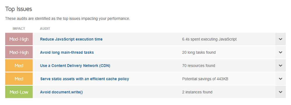 GTmetrix: Summary > Top Issues